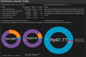 statistik-amnesti-pajak-20-10