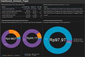 statistik-amnesti-pajak-31-10